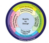 Quality by Design 5 Day Full Course