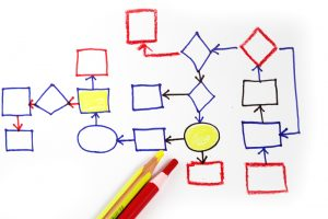 Lean Kaizen Events - Process Mapping Event